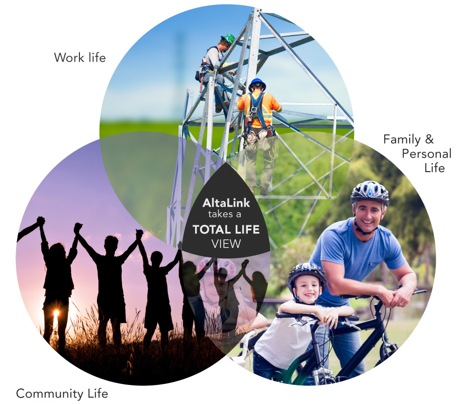 Work Life, Family & Personal Life, Community Life - AltaLink takes a Total Life View